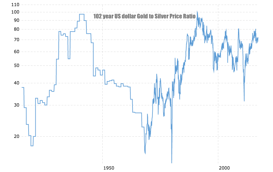 100 year gold silver ratio