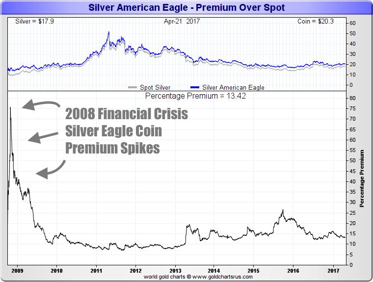 Silver Eagle Coin Price Premiums 2008 2017