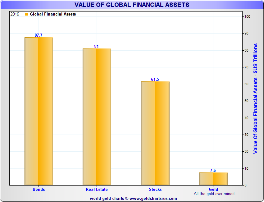 Gold percentage of global assets Real estate bonds stocks equities