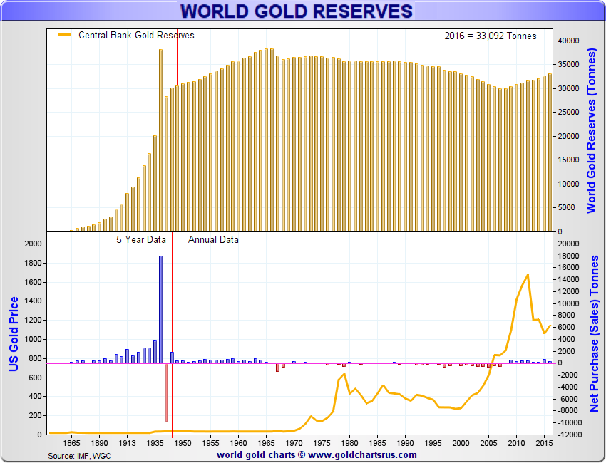 Official World Gold Reserves Government Central Bank Gold Holdings