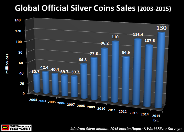 Government Silver Bullion Coin Sales 2003-2015