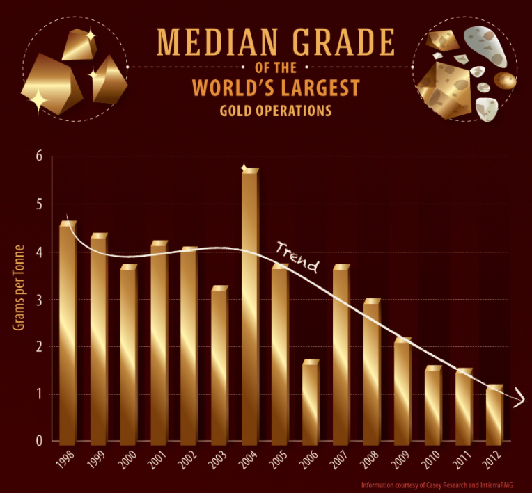 Peak Gold Lower Grade Gold Projects