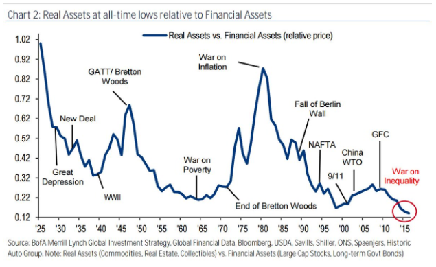 Real Assets versus Financial Assets from 1925 to 2016