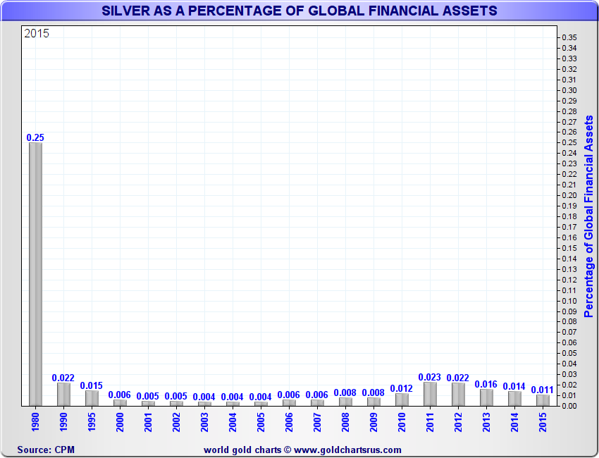 Silver as a percentage of global assets share of global assets