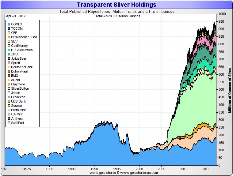 Silver Investment Fundamentals   Silver Supply Demand   KITCO