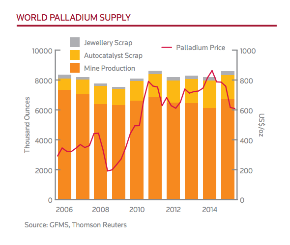 Palladium Investment Fundamentals | Supply Demand | KITCO Online