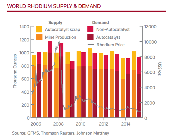 World Rhodium Supply World Rhodium Demand